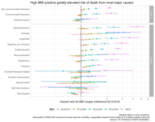 rcafdm_UK_major_causes_bmi_group_hazard_ratios.png
