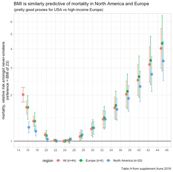 rcafdm_mortality_nonlinear_RR_in_USA_vs_EUR_vs_ALL