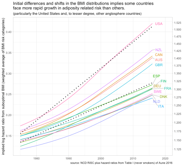 rcafdm_ncd_risk_model_oecd_comps_aune_tblI_model.png