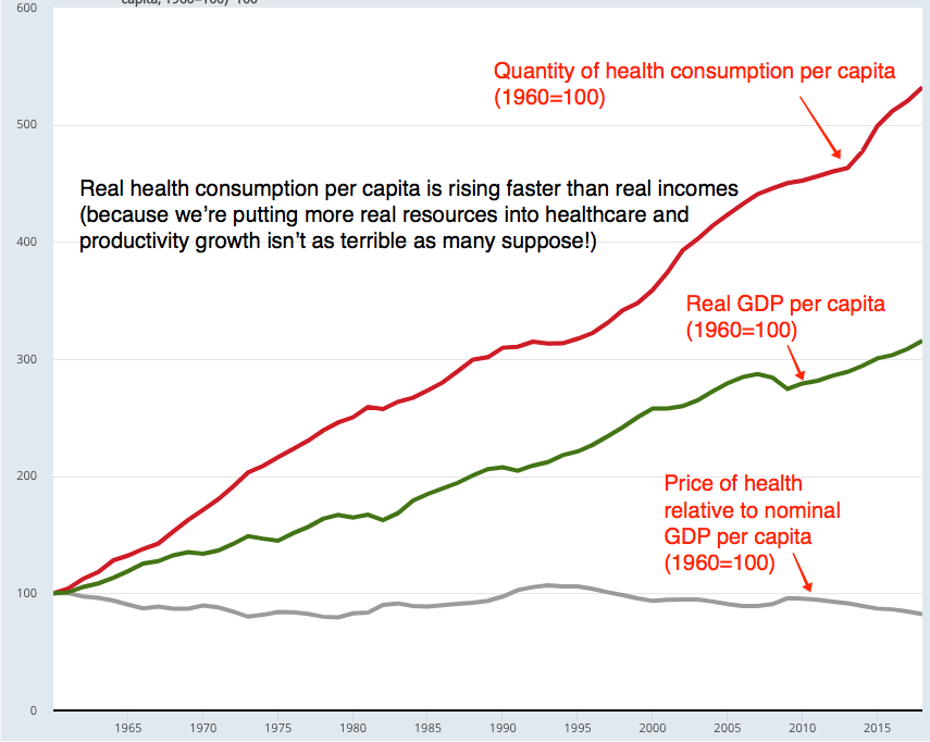 fred_real_health_gdp_per_cap_cropped.png