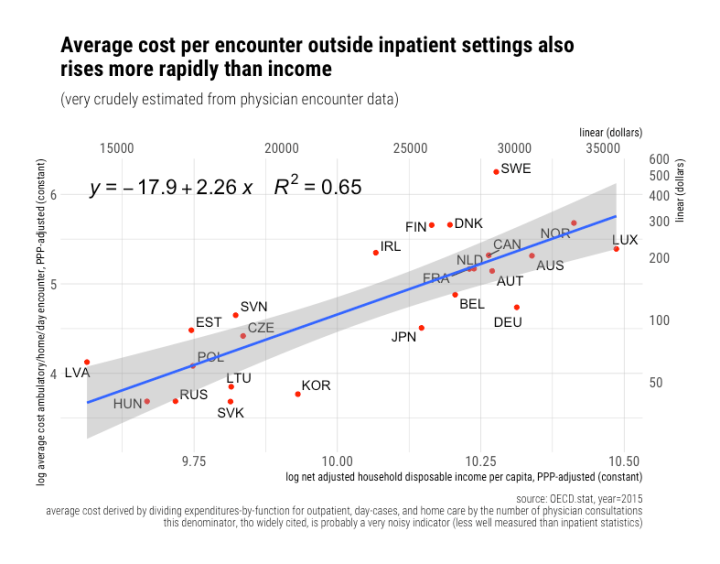 rcafdm_average_cost_per_encounter_elasticity_2015.png