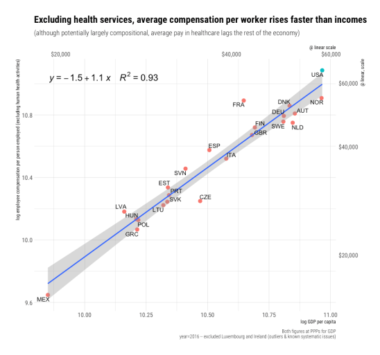 rcafdm_comp_per_worker_excluding_health_care_by_GDP_per_capita.png