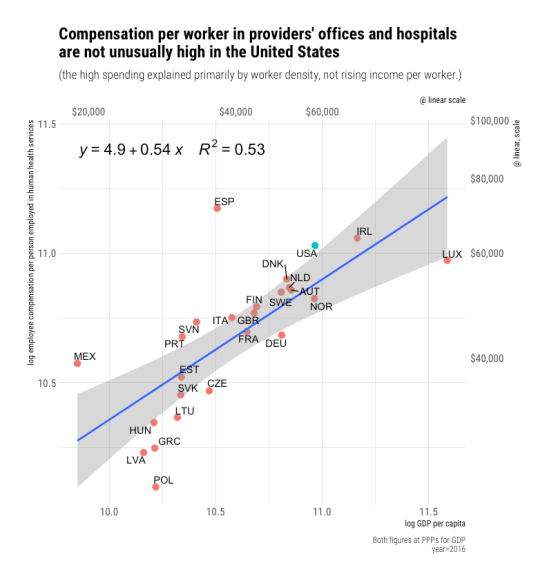 rcafdm_oecd_comparison_health_CoE_per_worker_by_gdp_per_capita.png