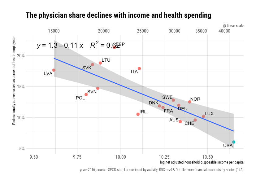 rcafdm_physician_share_of_health_workers_oecd_2016.png