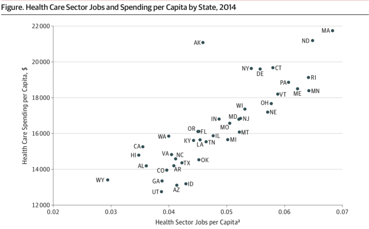 skinner_2008_state_health_worker_density_vs_health_spending.png