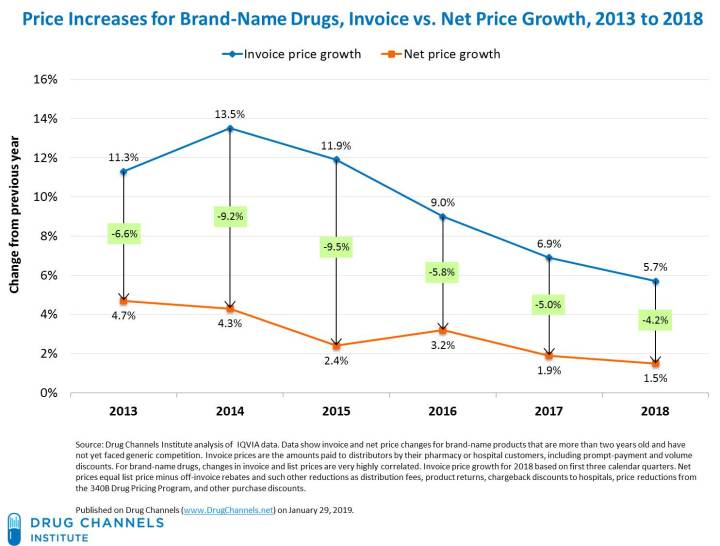 Brand-Name_Drugs-Invoice_vs_Net_Prices-2013to2018.jpg