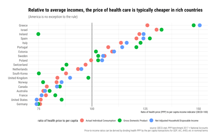 rcafdm_price_relative_to_income_healthcare_oecd_2017_v2.png