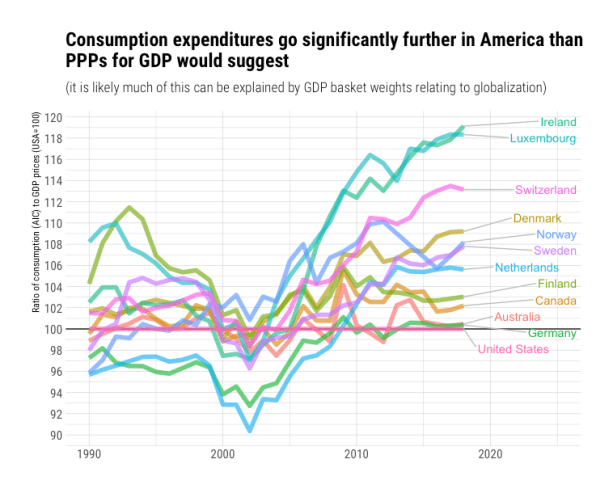 rcafdm_consumption_expenditures_go_further_in_american.png