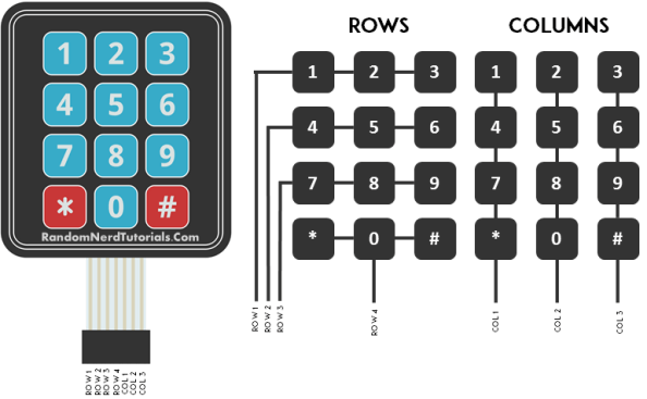 how it works - keypad