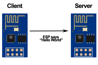 How to Make Two ESP8266 Talk with each other | Random Nerd