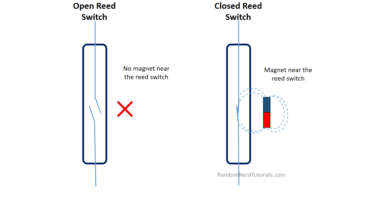 magnetic_reed_switch_howitworks?resize=665%2C374 monitor your door using magnetic reed switch and arduino random reed switch wiring diagram at readyjetset.co