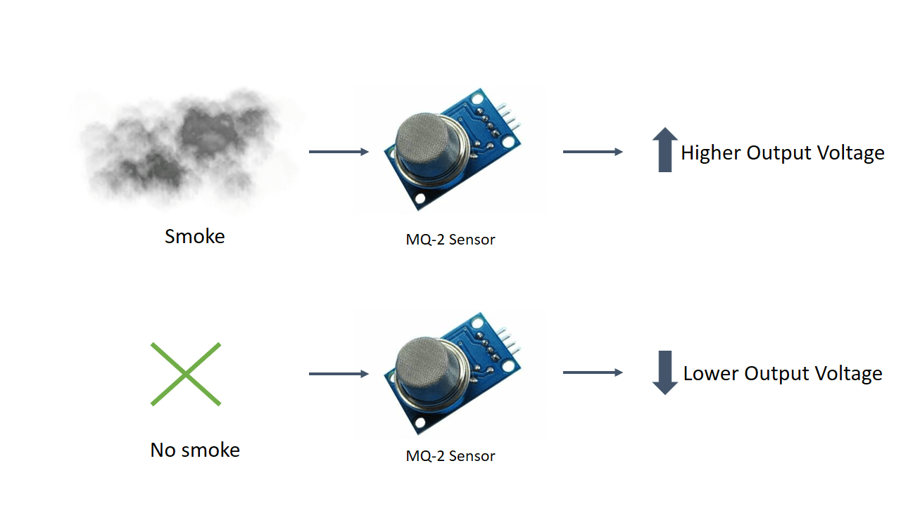 Guide For Mq 2 Gas Sensor With Arduino Random Nerd Tutorials Pir Wiring Diagram Uno How Does It Work