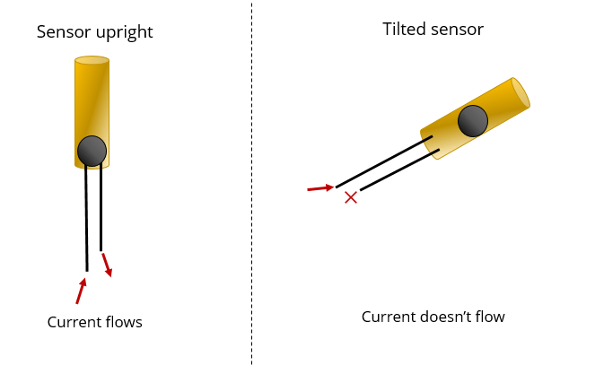tilt-sensor-how-it-works