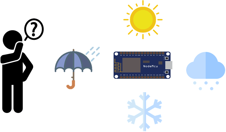 ESP8266 Weather Forecaster | Random Nerd Tutorials