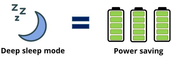 ESP8266 Deep Sleep Mode for Power Saving