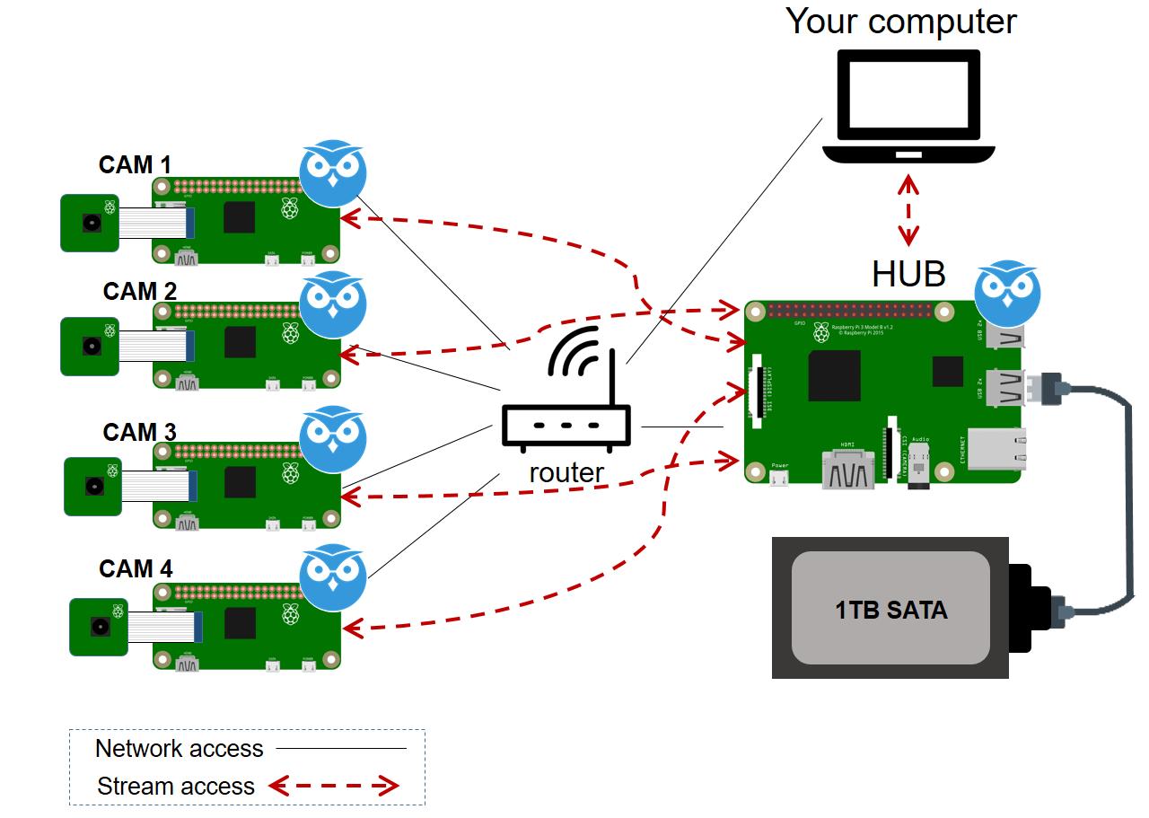 Cctv Raspberry Pi Based System With Storage Using