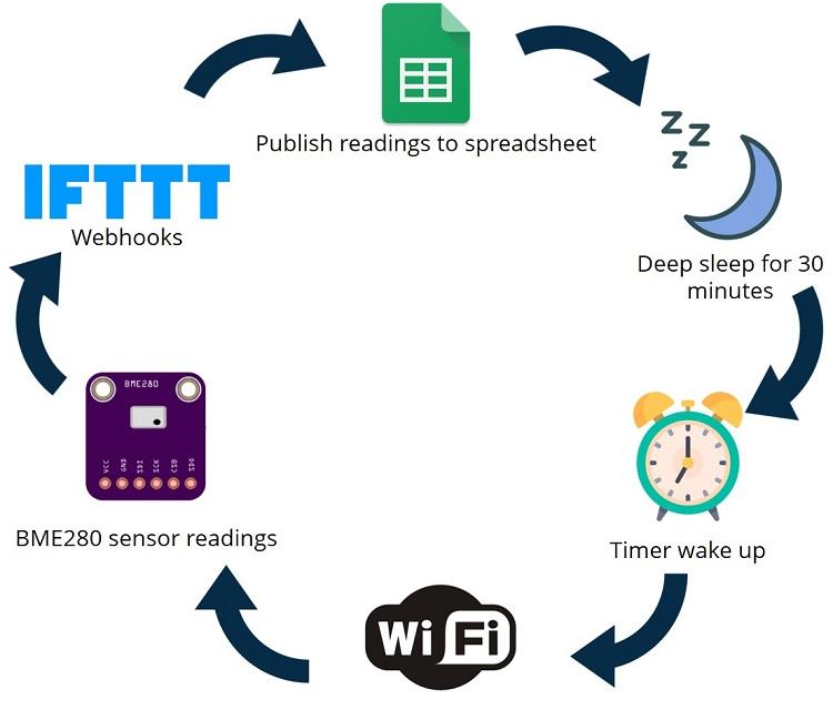 ESP32 ESP8266 Publish Sensor Readings to Google Sheets