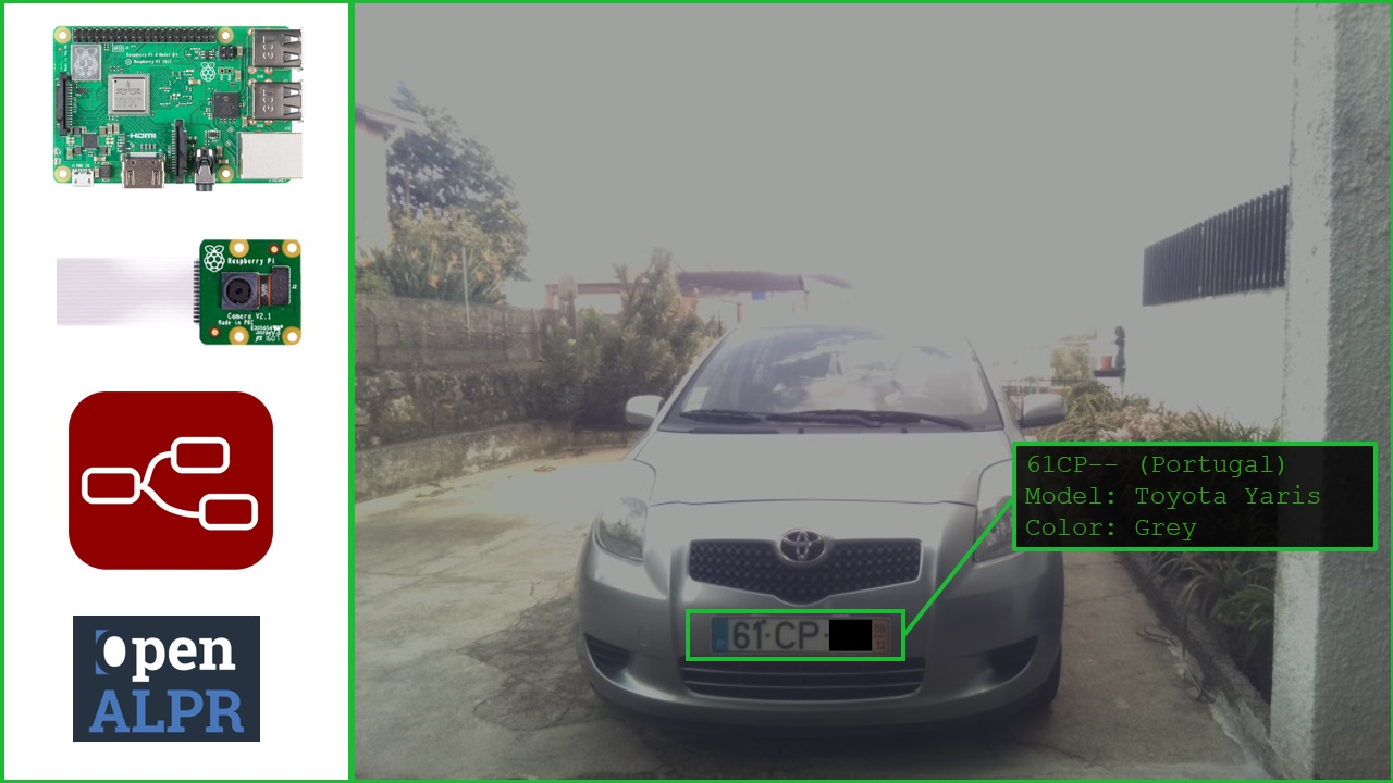 Car Plate Recognition System With Raspberry Pi And Node