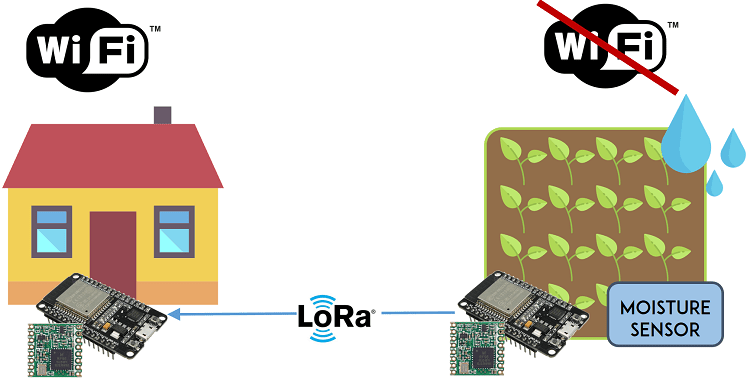 ESP32 with LoRa using Arduino IDE | Random Nerd Tutorials
