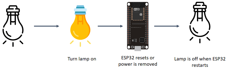 output resets state after ESP32 restarts