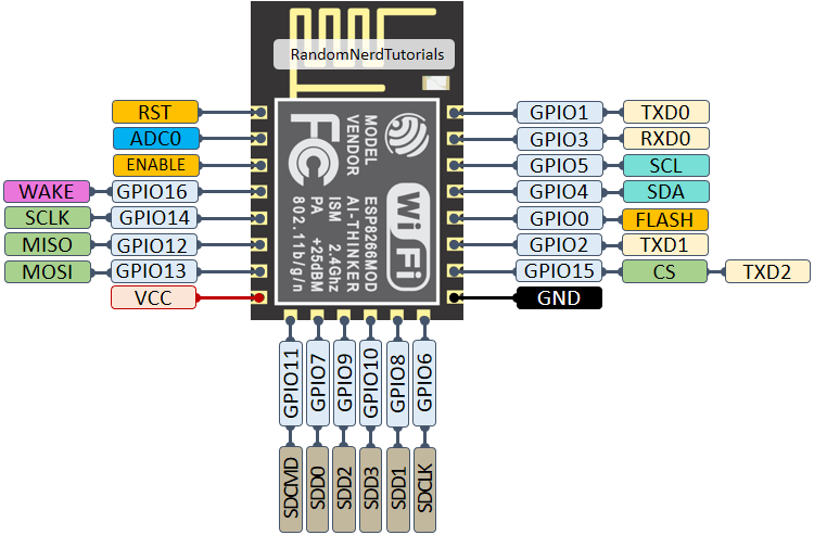 ESP8266-ESP-12E-chip-pinout-gpio-pin.png (750×493)