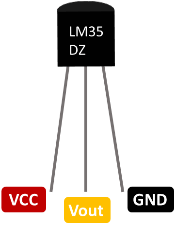 LM35 LM35DZ Pinout. Pins: VCC, Vout and GND