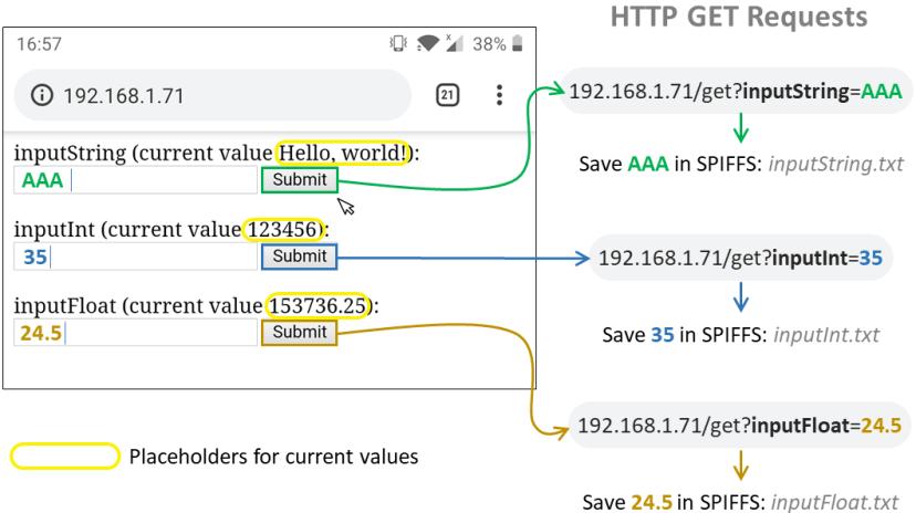 ESP32 ESP8266 HTML Form Input Data Project Overview SPIFFS