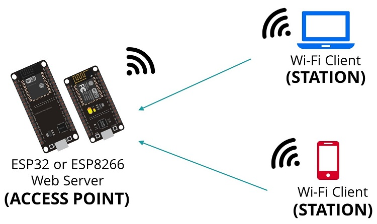ESP32/ESP8266 Access Point (AP) MicroPython firmware