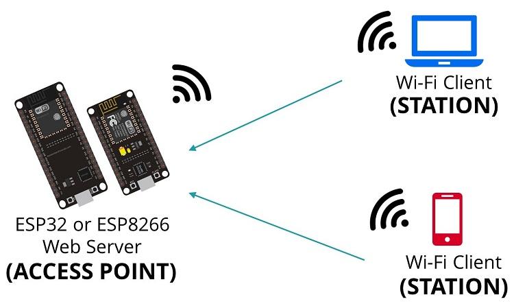 ESP32/ESP8266 Access Point (AP) MicroPython firmware