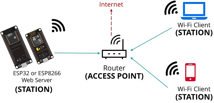 ESP32/ESP8266 Station MicroPython firmware