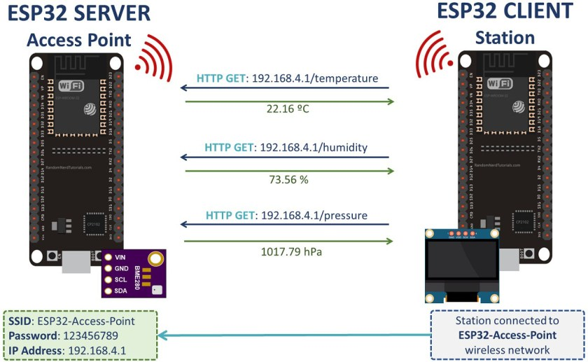 ESP32 Client-Server Wi-Fi Communication Between Project overview