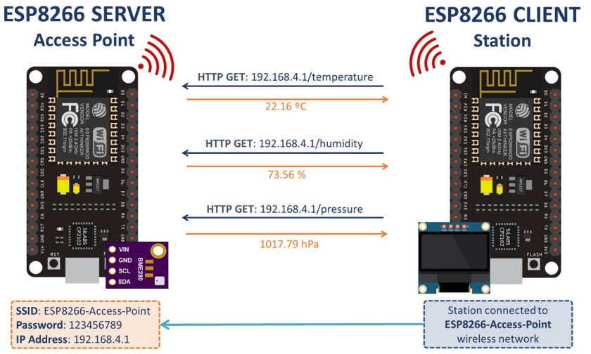 ESP8266 Client-Server Wi-Fi Communication Between Project overview