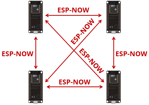 ESP-NOW Communication between multiple ESP32 boards