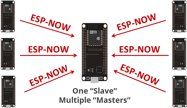 ESP-NOW One ESP32 slave receiving data from multiple masters