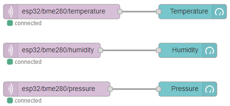 ESP32 MQTT Publish Temperature Humidity Pressure Node-RED Flow