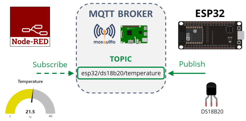 ESP32 MQTT Publish DS18B20 Temperature Readings How it works and project overview