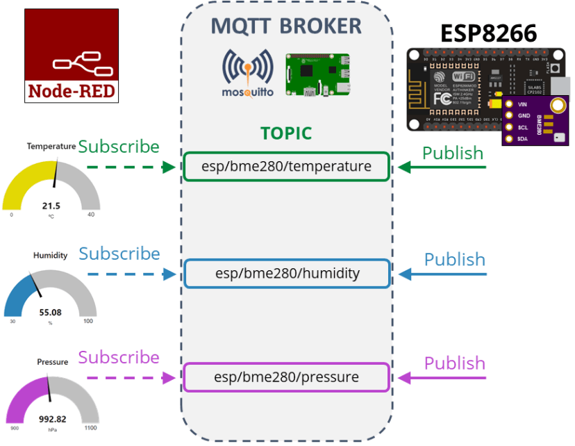 ESP8266 NodeMCU BME280 Publish Readings Node-Red MQTT How it works and project overview