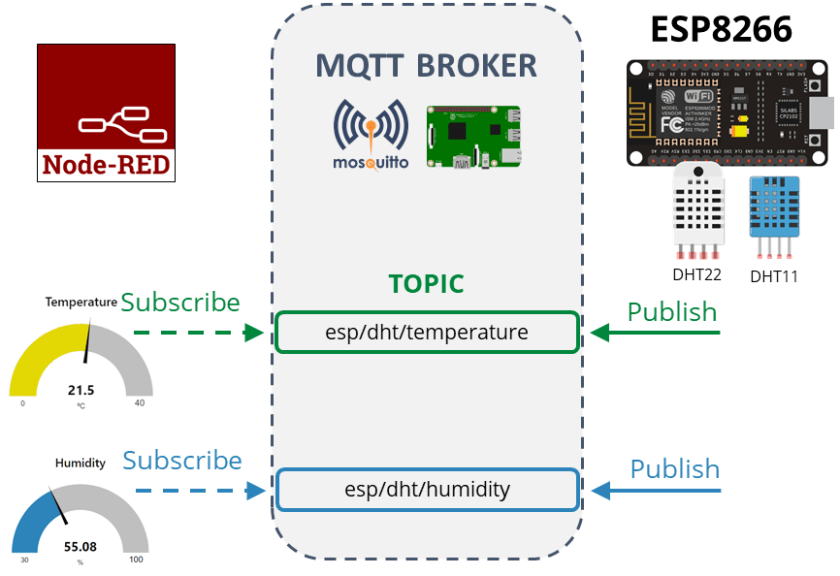 ESP8266 NodeMCU DHT11/DHT22 Publish Readings Node-Red MQTT How it works and project overview