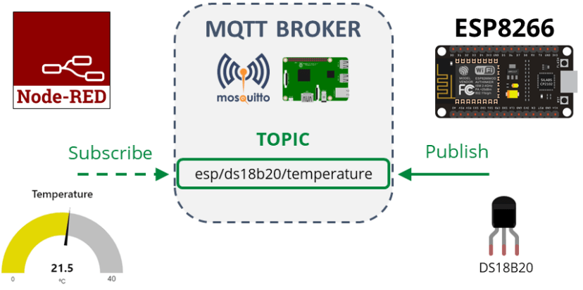ESP8266 NodeMCU MQTT Publish DS18B20 Temperature Readings How it works and project overview