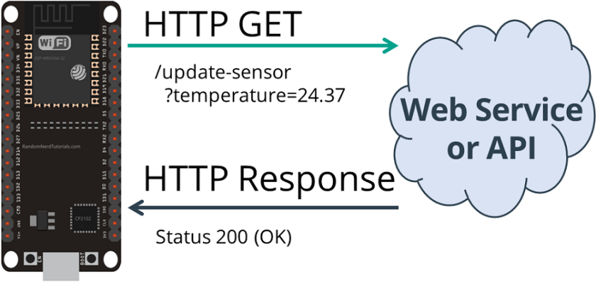 HTTP GET ESP32 Get Sensor Value Plain Text Status 200 OK