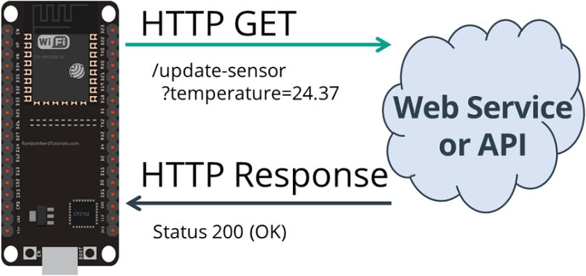 HTTP GET ESP32 Get Sensor Value Plain Text Status 200 OK