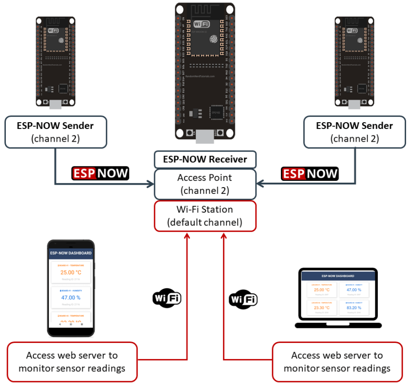 Using ESP-NOW and Wi-Fi Simultaneously: ESP-NOW Receiver Web Server and ESP-NOW Sender boards