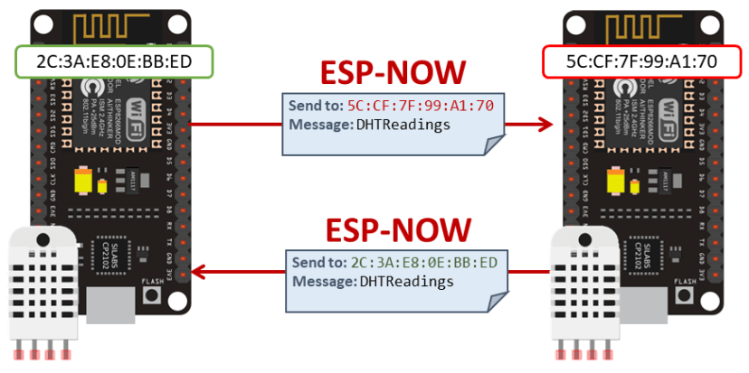 ESP8266 ESP-NOW Two-Way Communication Exchange DHT Sensor Readings