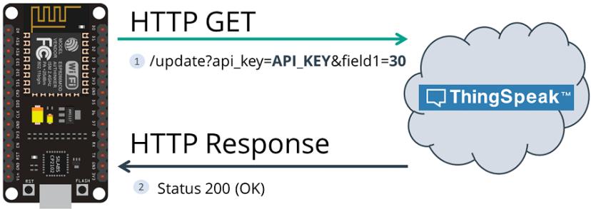 HTTP GET ThingSpeak ESP8266 NodeMCU
