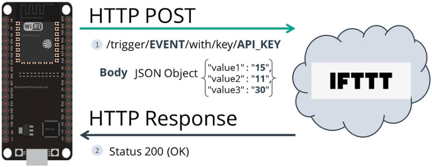 HTTP POST IFTTT ESP32