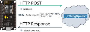 HTTP POST ThingSpeak ESP8266 NodeMCU