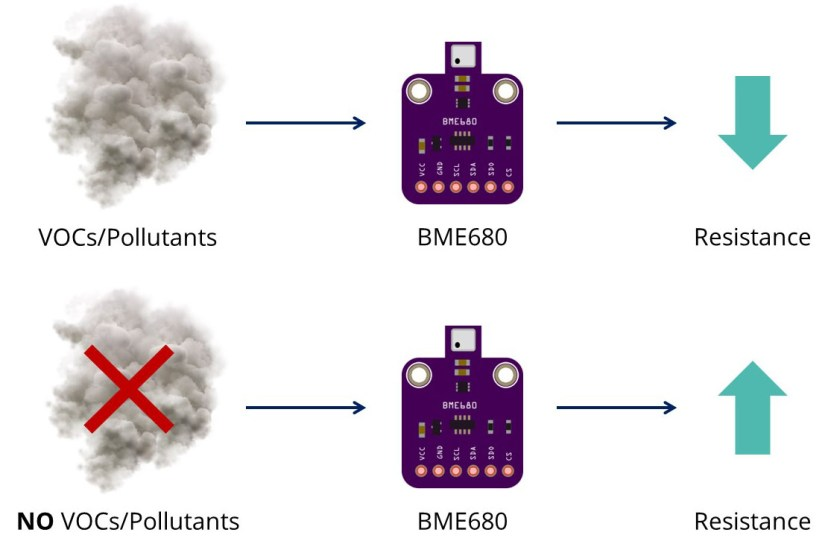 BME680 Gas Environmental Air Quality Sensor Resistance How It Works