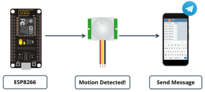 ESP8266 NodeMCU with PIR Motion Sensor Send Message Notification to Telegram using Arduino IDE