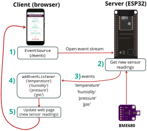 Update BME680 Web Server Readings ESP32 with Arduino IDE using Server Sent Events