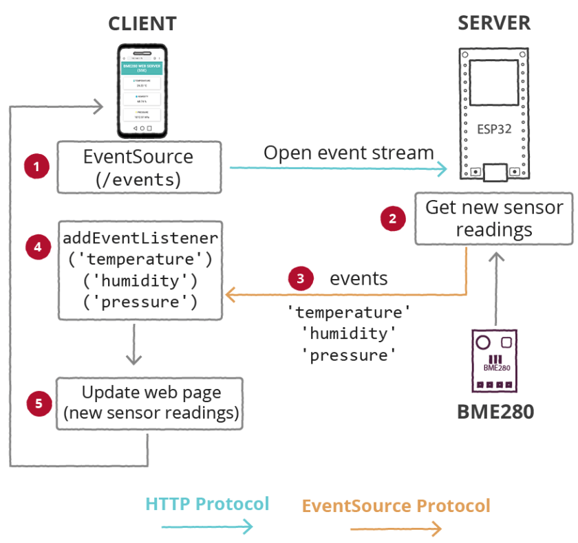ESP32 BME280 Web Server with Server Sent Events (SSE) How it Works